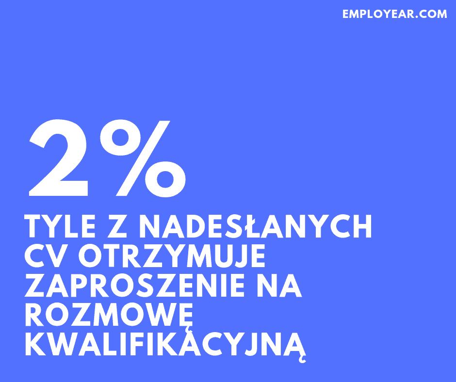 2% z nadesłanych CV zostaje zaproszone na rozmowę kwalifikacyjną
