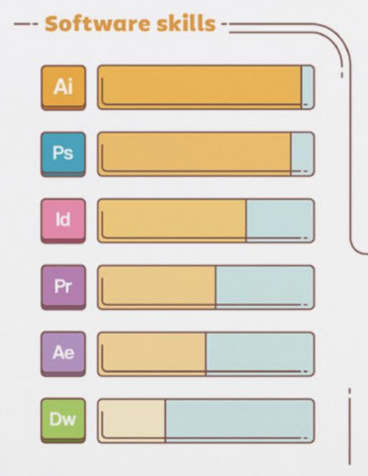 Przykład graficznej prezentacji umiejętności w CV